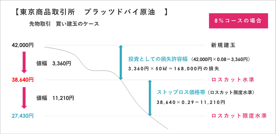東京商品取引所 プラッツドバイ原油 先物取引 買い建玉のケース