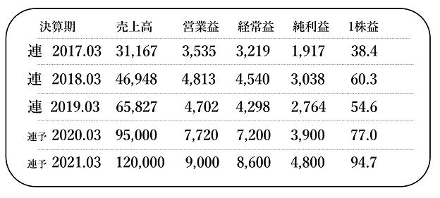 sikihou201909