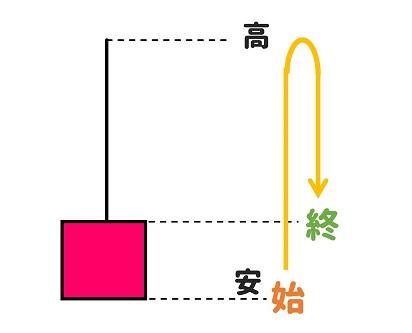 ugokikataro-sokuasi