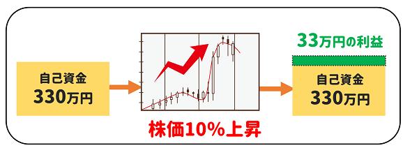 kabuka10%zilyousilyou